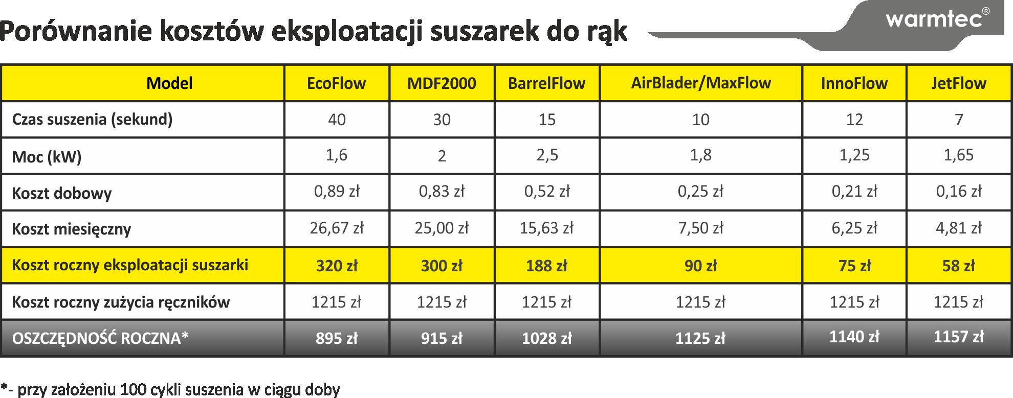 Porównanie kosztów eksploatacji suszarek do rąk